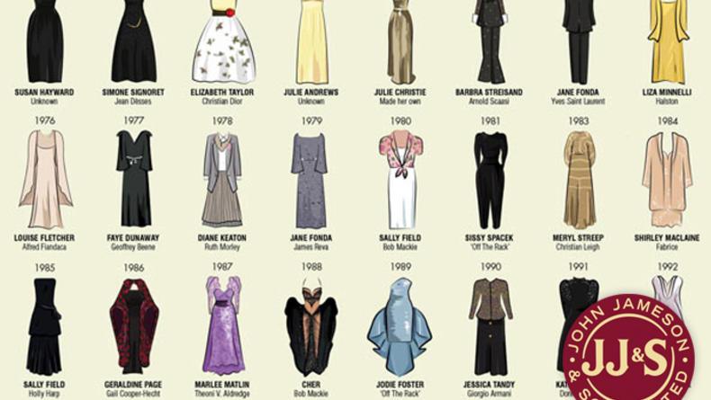 Лучшие платья актрис - обладательниц Оскара